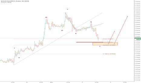 GBPUSD: Elliott Wave Complete cycle.