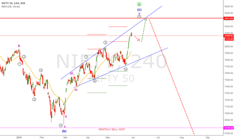 NIFTY: NIFTY 50 WAVE ANALYSIS 31 MAY 2016
