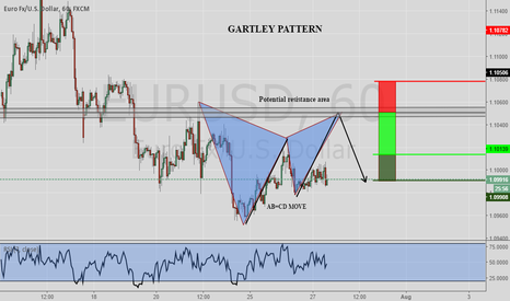 EURUSD: EURUSD Potential Gartley Pattern 1hr