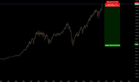 DJI: Dow 20.000 - Pretty good Risk Reward 1:37
