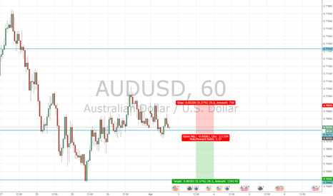 AUDUSD: Preferring to shift my attention to the RBA Decision and Stateme