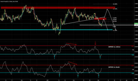 GBPUSD: GBPUSD Next Short Opportunity?