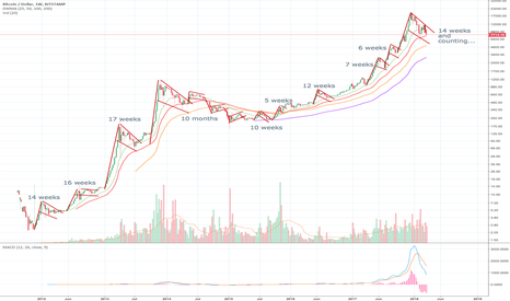 BTCUSD: Bitcoin is dead, long live Bitcoin - bulls v bears since 2011