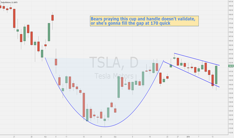 TSLA: $TSLA Cup and handle validates if we close over 151.50