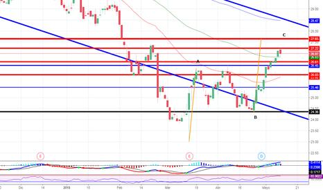 ITX: Analizando las acciones #Inditex
