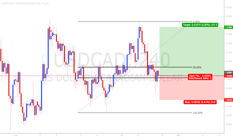 USDCAD: USDCAD looking good to buy