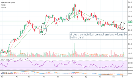APOLLOTYRE: Break out in Apollo tyres