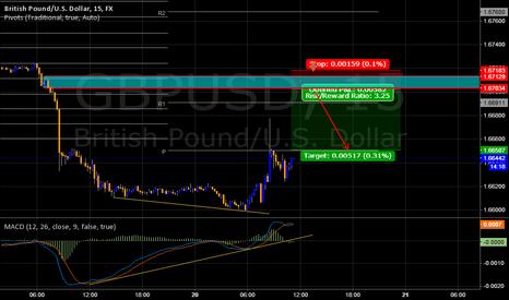 GBPUSD: GBPUSD my chart analise