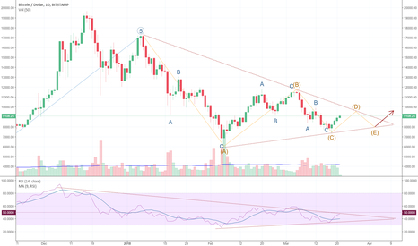 BTCUSD: Candidate Bullish Contracting Triangle on BTCUSD, 1D
