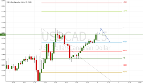 USDCAD: Test