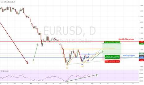 EURUSD: Rally in the house