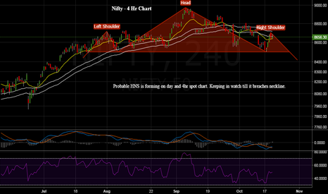 NIFTY: Nifty Spot - Probable HNS