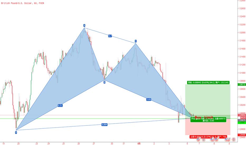 GBPUSD: 英镑/美元,1小时上涨蝙蝠模式