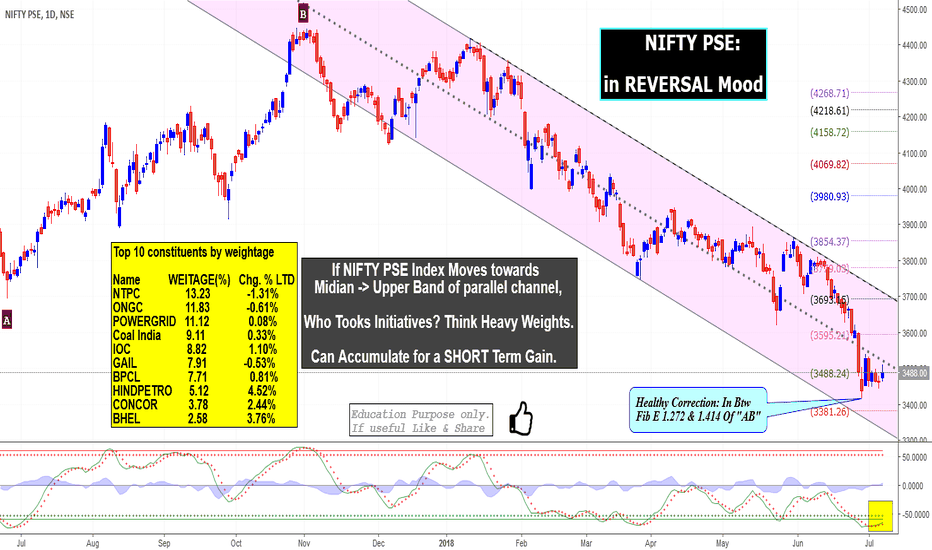 CNXPSE: NIFTY PSE:  in REVERSAL Mood