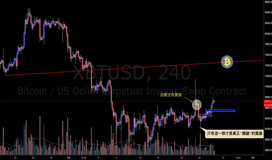 XBTUSD: 比特币兑美元(BTCUSD)-大饼动向20180825