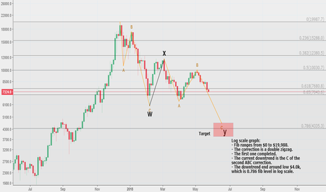 BTCUSD: $BTC update: Is low $4.0k the next target?