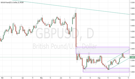 GBPUSD: GBPUSD Turns Lower From Resistance Confluence