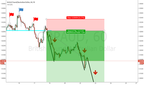 GBPAUD: H&S on H1 chart