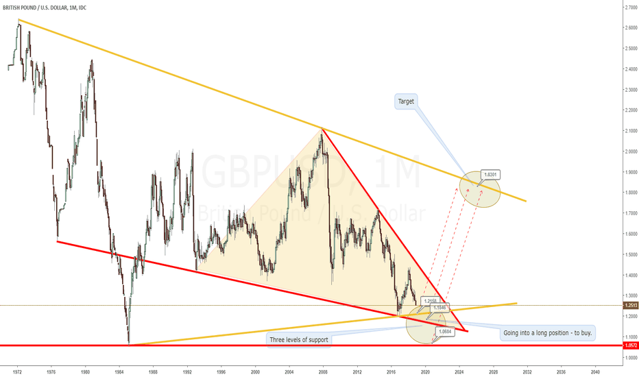 GBPUSD: Going into a long position - to buy. - GBPUSD