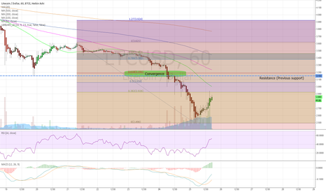 LTCUSD: LTC Hourly 8/25