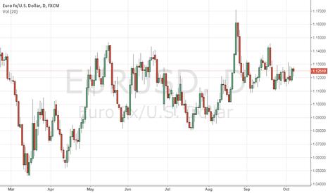 EURUSD: Euro Testing for the test