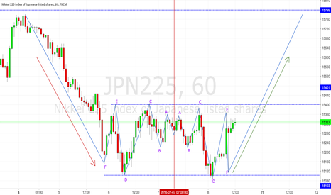 JPN225: Another symmetrical pattern