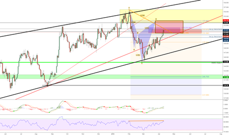 GBPJPY: GBPJPY: Following the Waves
