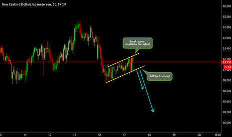 NZDJPY: We got a Sell Setup! Wait for Breakout!