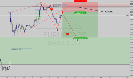 EURUSD: EURUSD ABCD Projection v3 - 30 Min chart wait for consolidation