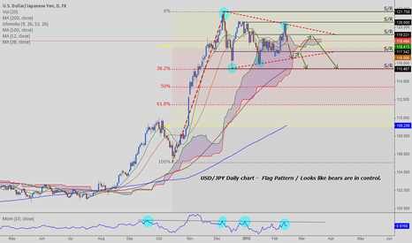 USDJPY: USD/JPY - Flag pattern / Short trade