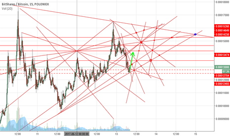 BTSBTC: Disclaimer: This is just a mathematical experiment.