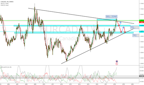 EURCAD: Long Bearish trend about to happen!