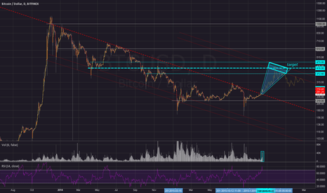 BTCUSD: BITCOIN DOWNTREND IS OVER