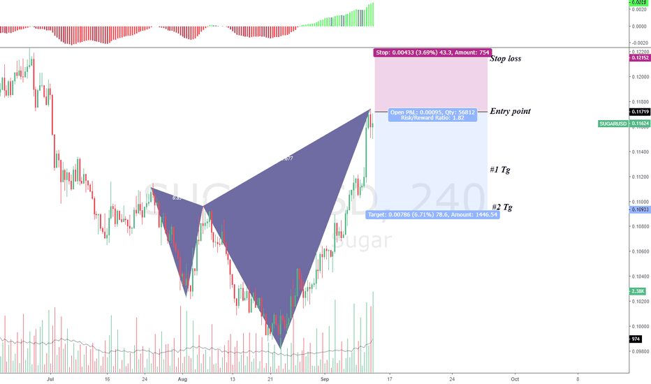 SUGARUSD: CFD Sugar Sell Opportunity