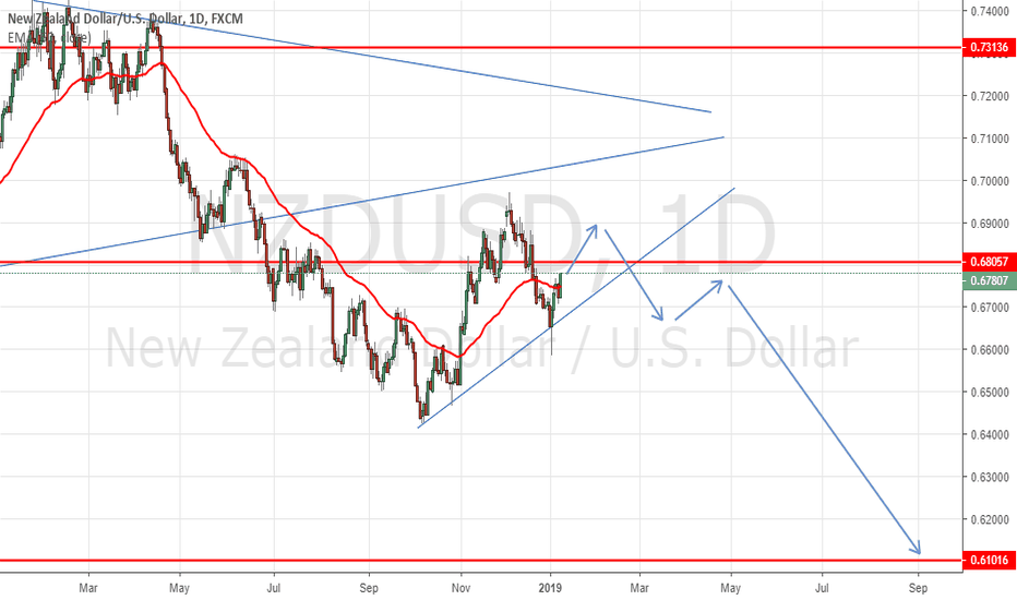 NZDUSD: KIWI Trying to Resume Its Downtrend, 0.61000 Level In Sight !