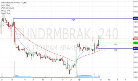SUNDRMBRAK: Sundaram Brake Short term Holding