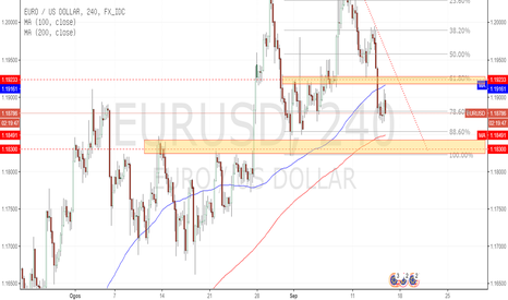 EURUSD: EURUSD: Retracement