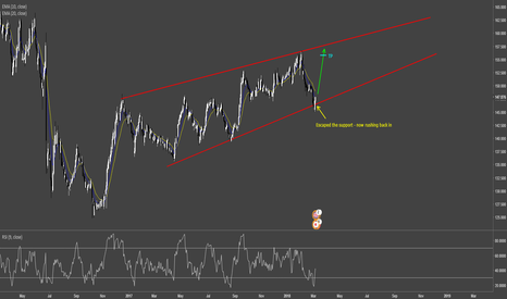 GBPJPY: GBPJPY back in the wedge + bull