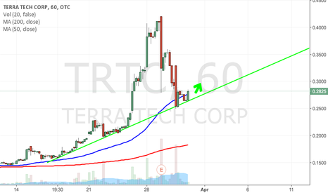 TRTC: $TRTC BULLISH SUPPORT TRENDLINE