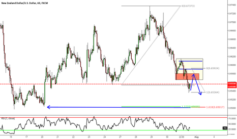 NZDUSD: NZDUSD: New Structure Low, Outside Return, New Structure Low?