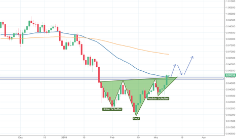 USDCHF: USD/CHF - Inverse Schulter Kopf Schulter Formation