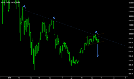 BTCUSD: BITCOIN - Short configuration on daily chart.