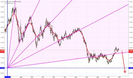EURUSD: The debacle of EURO-DOLLAR
