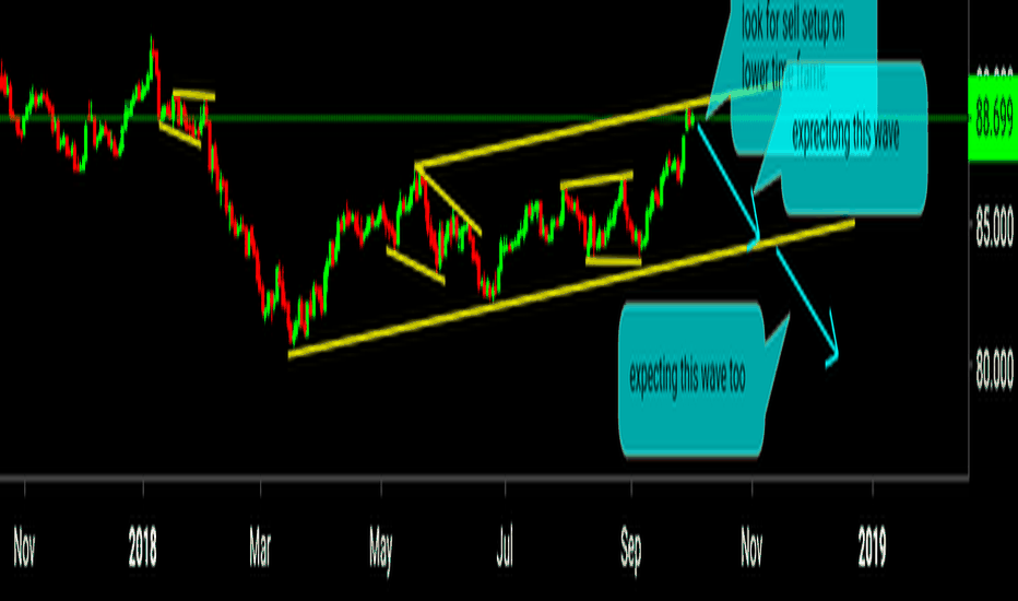 CADJPY: sell the drop