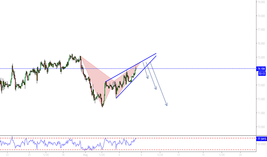 BCOUSD: BRENT OIL / H1 / BAT AND WEDGE