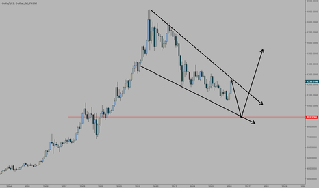 XAUUSD: Just a thought