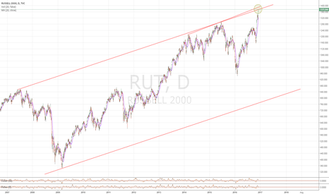 RUT: Russell 2000 Upper Channel Tag