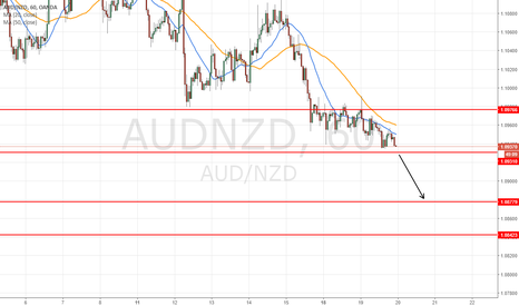AUDNZD: go for 60 pips short time