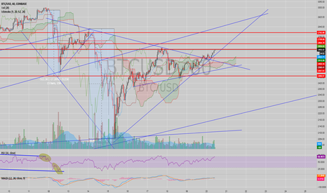 BTCUSD: BTC Just watching Support and Resistance Lines