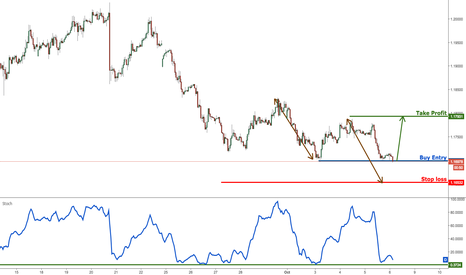 EURUSD: EURUSD on strong support, time to buy to play the bounce